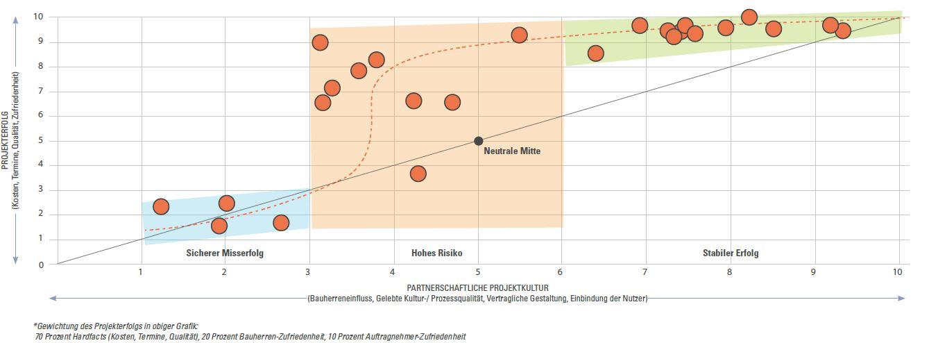 Grafik: Kulturgestaltung und partnerschaftliche Projektabwicklung